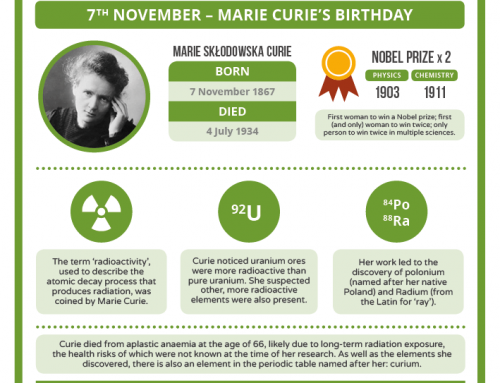 Today in chemistry history – Marie Curie's 150th birthday
