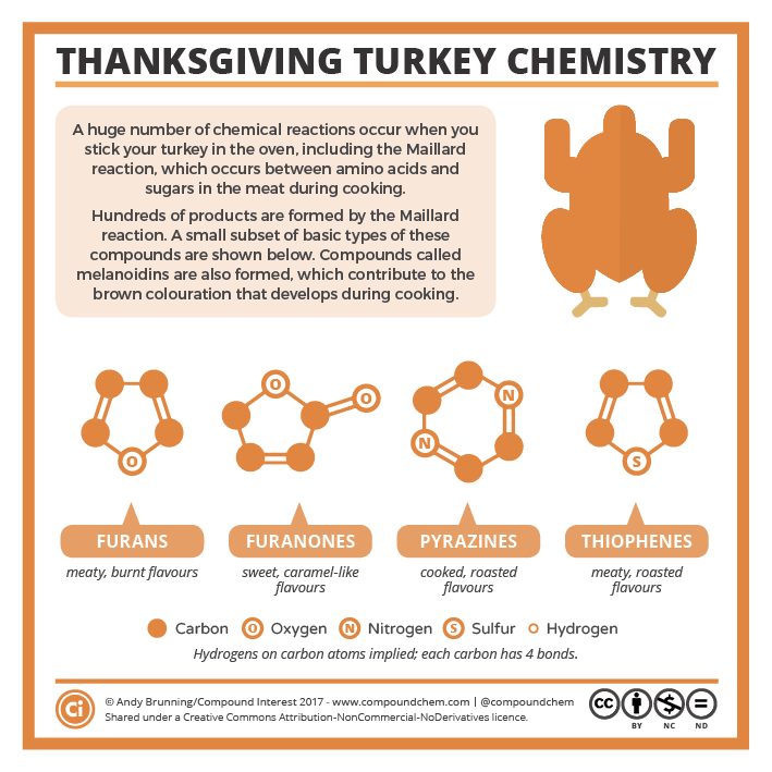 Turkey Chemistry