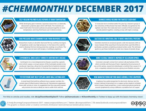 #ChemMonthly Dec 2017 – Self-healing glass, a Huntington's drug, and the world's tightest knot