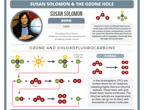 Today in Chemistry History: Susan Solomon, ozone depletion, and CFCs