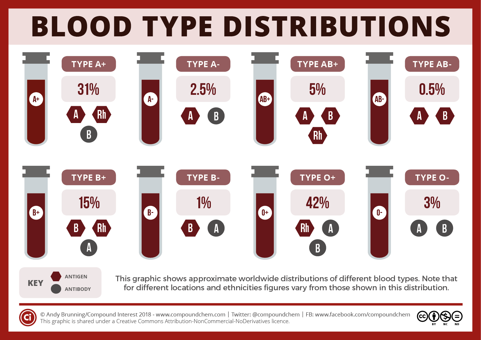 National Blood Donor Month: Blood type compatibilities