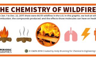 C&EN Wildfires Preview