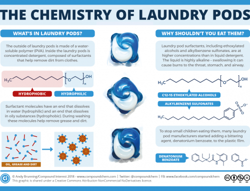 The chemistry behind why you shouldn't eat laundry pods