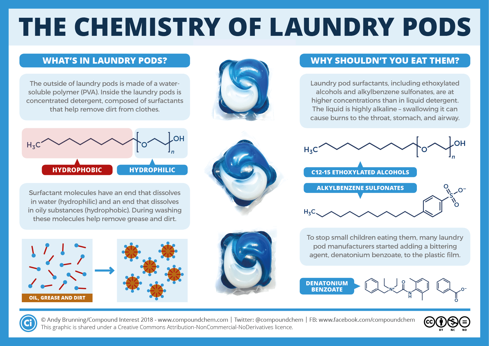 The Chemistry Behind Why You Shouldn T Eat Laundry Pods