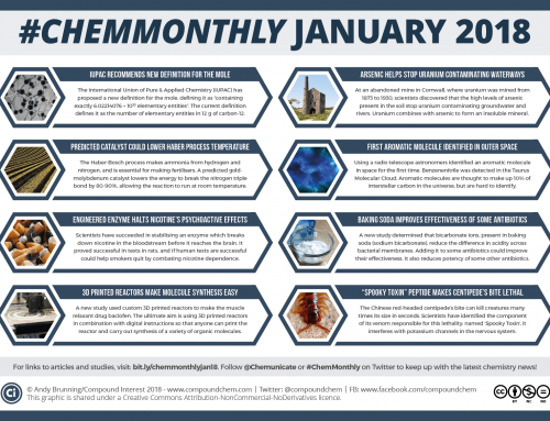 #ChemMonthly January 2018: Redefining the mole, 3D-printed reactors, and a nicotine-halting enzyme