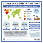 Today in chemistry history: The Kyoto protocol