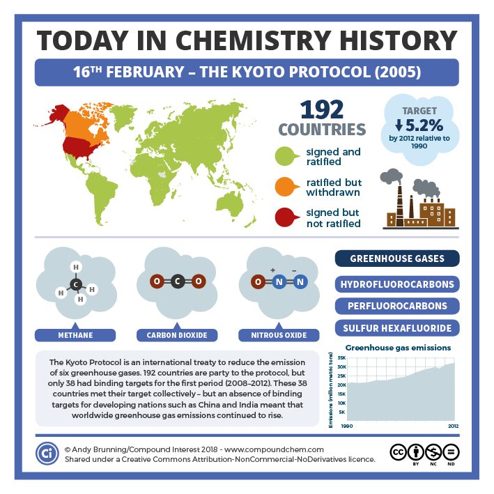 Today In Chemistry History The Kyoto Protocol Compound Interest