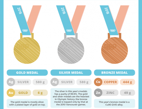 What are the 2018 Winter Olympics medals made of?