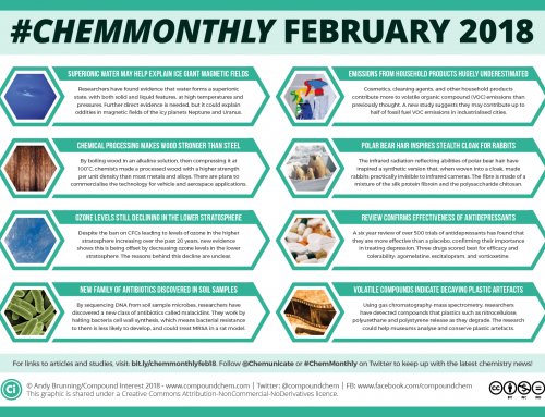 #ChemMonthly February 2018: New antibiotics, stealth bunnies, and antidepressant effectiveness