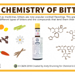 The chemistry of cocktail bitters – in C&EN