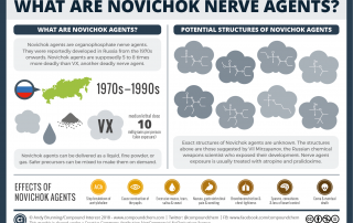Chemical Warfare – Novichok nerve agents