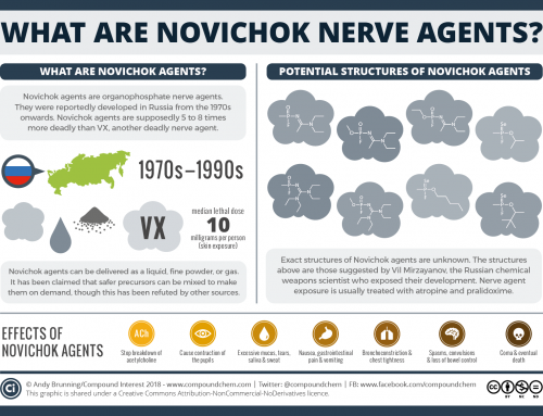 What are Novichok agents? What we do (and don't) know about them