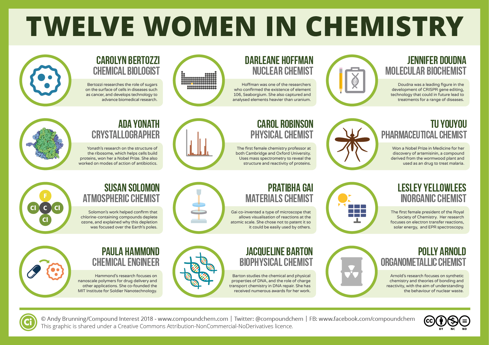 international women s day twelve women in chemistry compound interest
