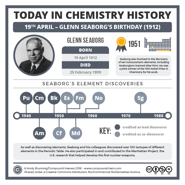 Compound Interest Today In Chemistry History Glenn Seaborg And