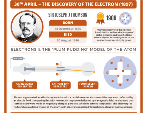 Today in chemistry history: J. J. Thomson and the discovery of the electron