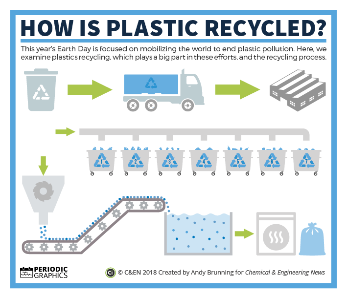 Earth Day 2018 How Are Plastics Recycled Compound Interest