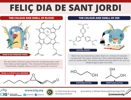 Feliç dia de Sant Jordi – with ICIQ