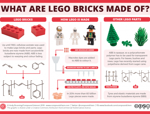 What are Lego bricks made of, and why is treading on them so painful?