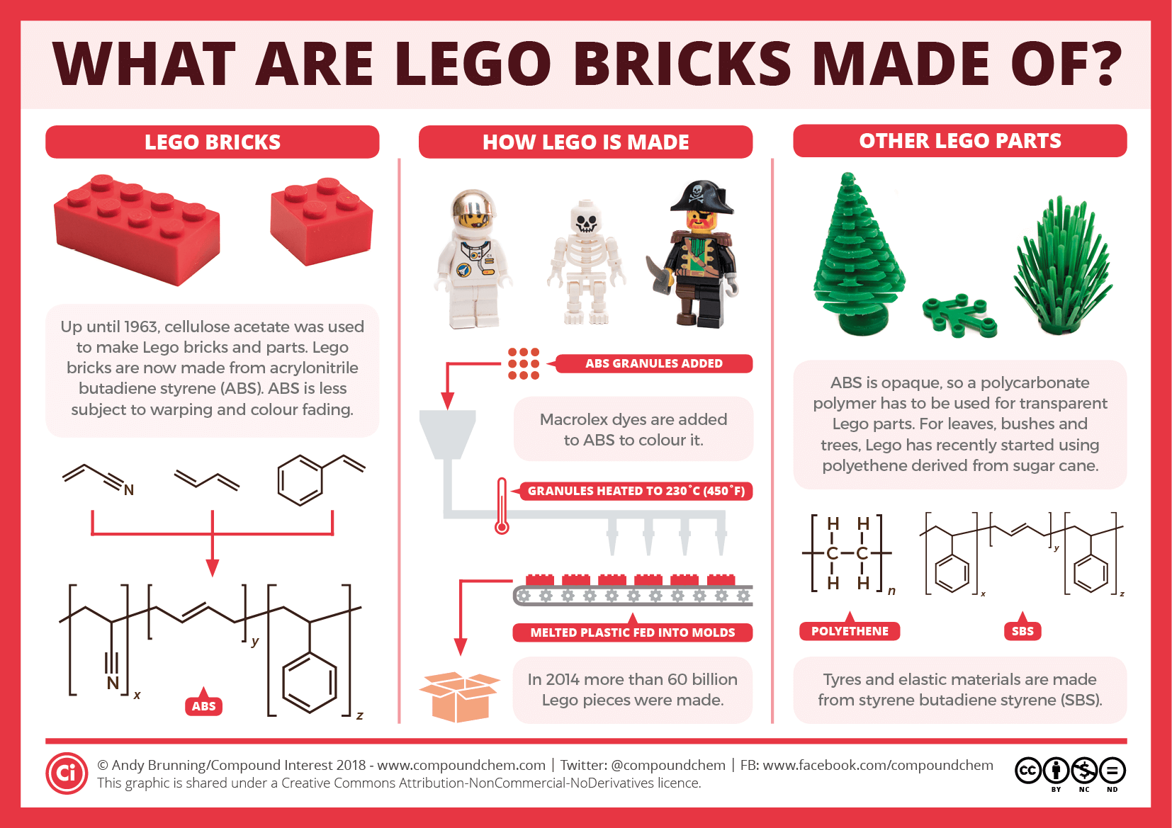 The Chemistry of Lego