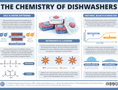 The chemistry behind how dishwashers clean