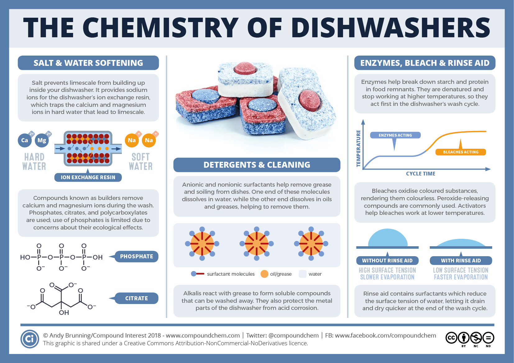 The chemistry of a dishwasher