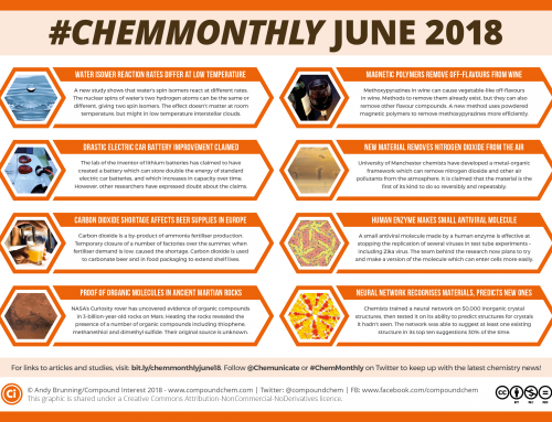 #ChemMonthly June 2018: Carbon dioxide shortage, organic molecules on Mars, and car battery improvements