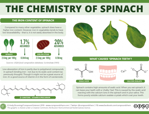 The chemistry of spinach: the iron myth and 'spinach teeth'