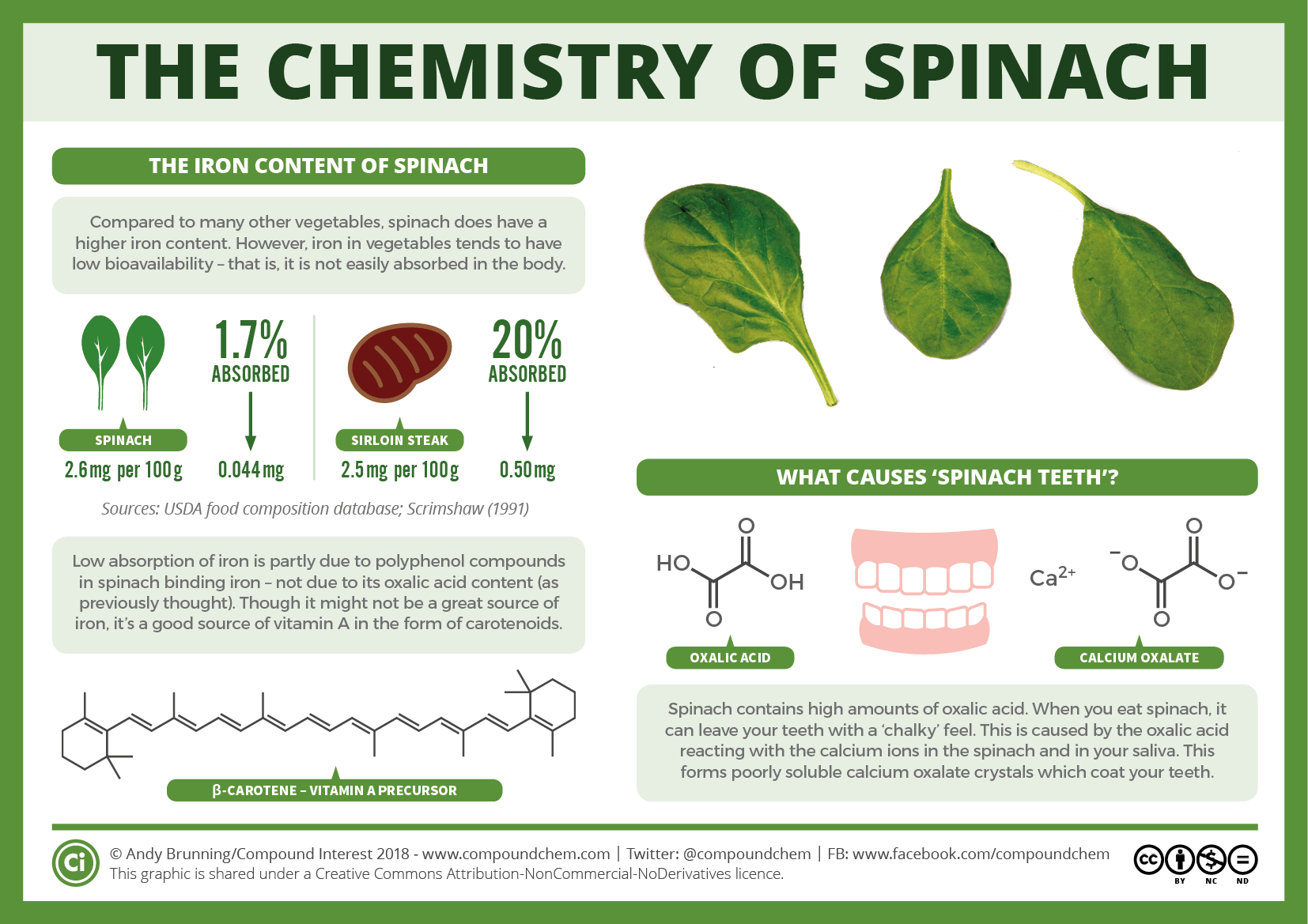 The chemistry of spinach