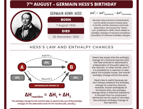 Today in chemistry history: Germain Hess, Hess's Law, and enthalpy changes