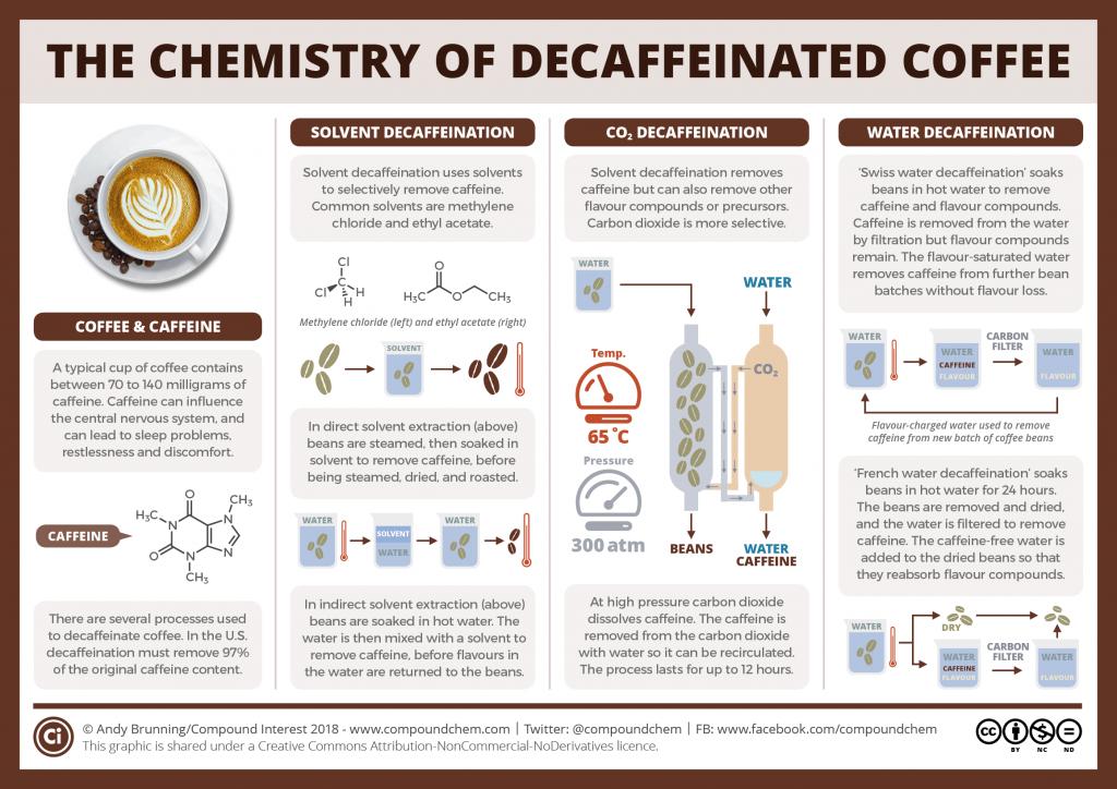 How is coffee decaffeinated_