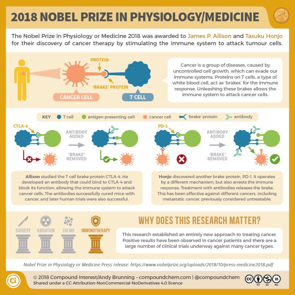 2018 Nobel Prize Physiology-Medicine