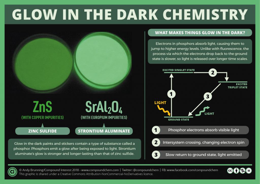 Glow in the dark chemistry