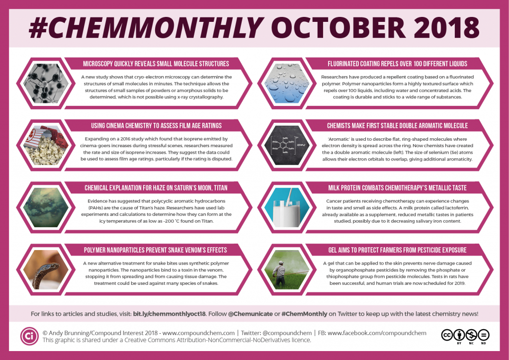 011 ChemMonthly October 2018