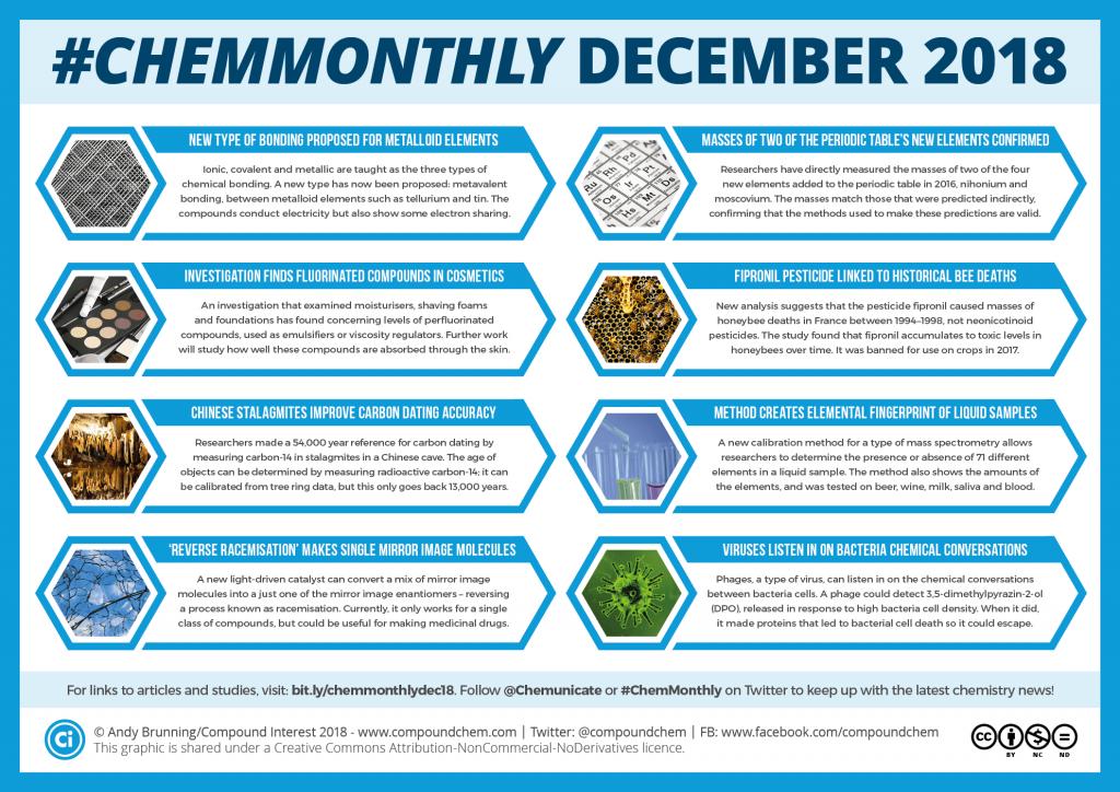 013 ChemMonthly Dec 2018