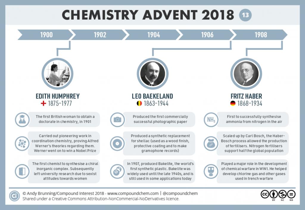 13 – 1900-1910 - Humphrey, Baekeland & Haber
