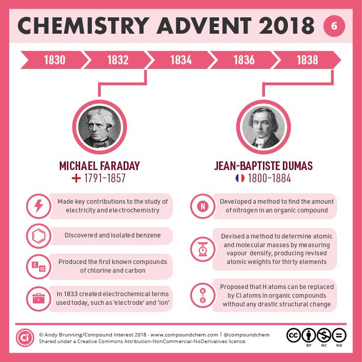 6 – 1830-1840 – Faraday & Dumas