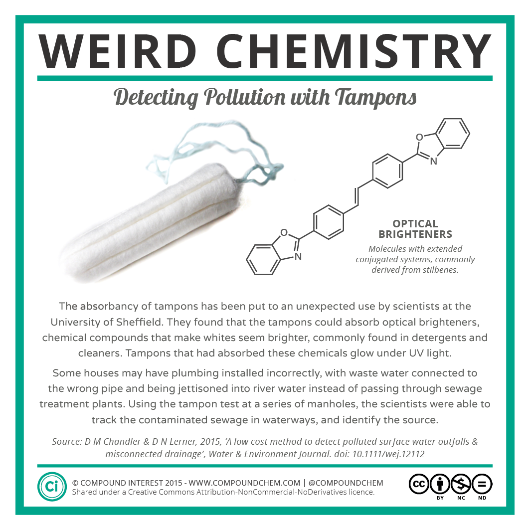 Weird Chemistry #11 - Detecting Pollution with Tampons.png
