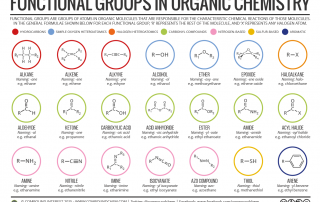 functional groups compound interest