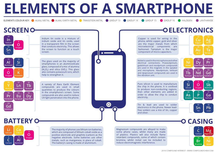 The Chemical Elements Of A Smartphone Compound Interest
