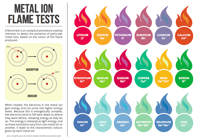 Chart of metal ions and flame colours
