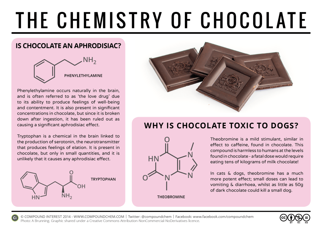 Can Chocolate Be Eaten With Esophagitis