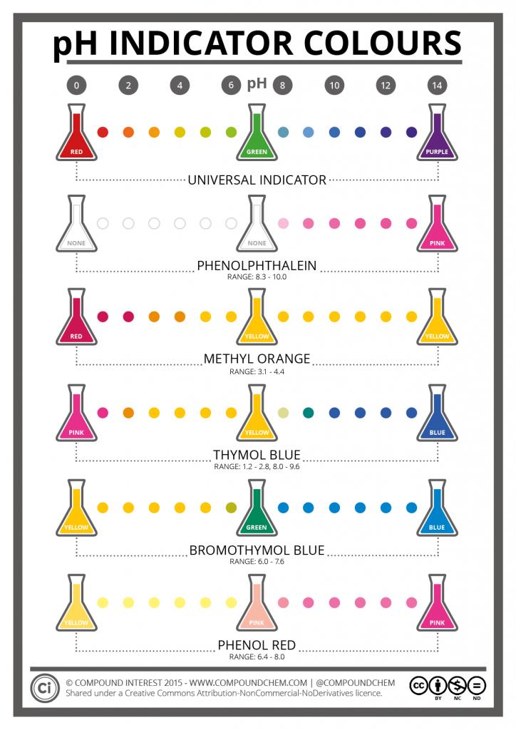 The Colours  U0026 Chemistry Of Ph Indicators