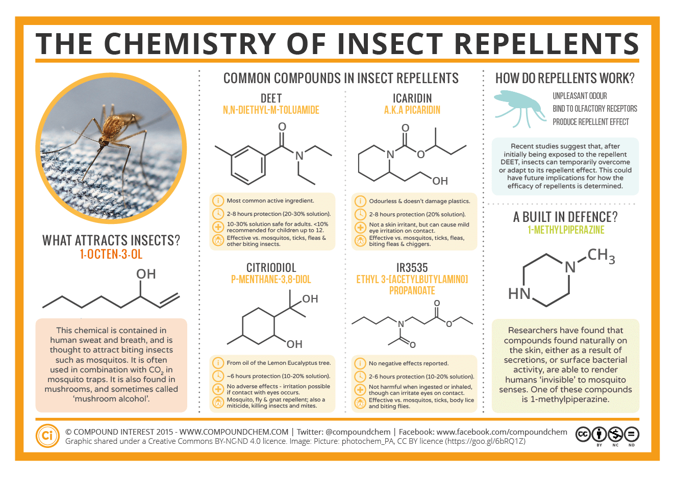 The Chemistry Of Insect Repellents Compound Interest