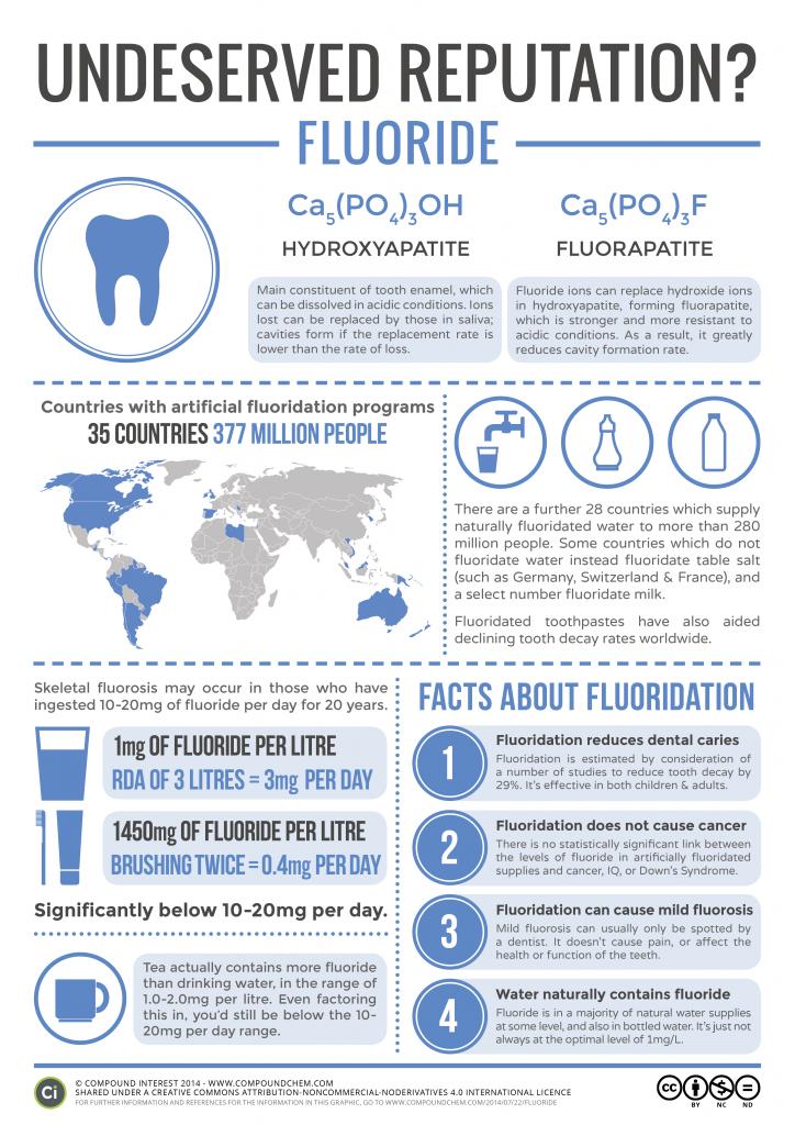 fluoride amp water fluoridation � an undeserved reputation