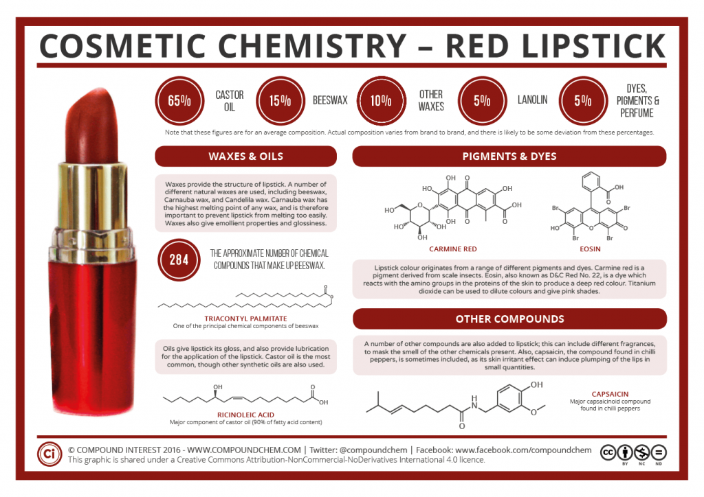 Cosmetic Chemistry The Compounds In Red Lipstick