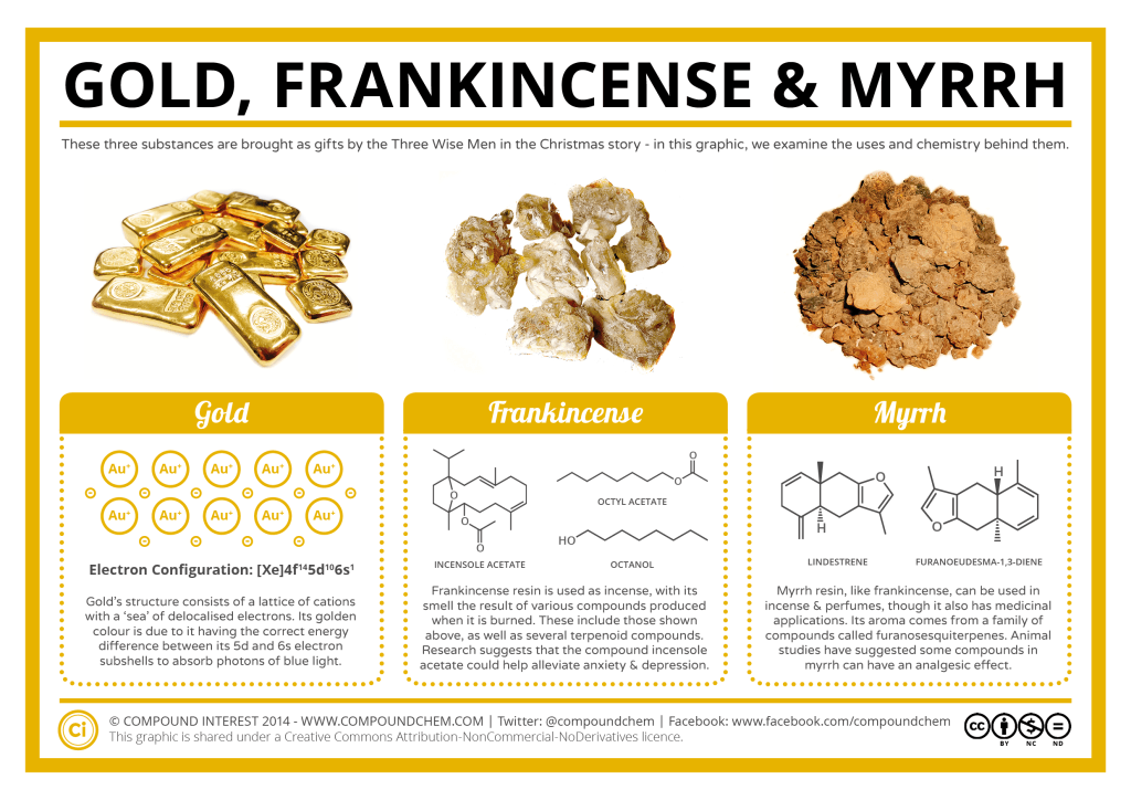 Frankincense Chemical Properties
