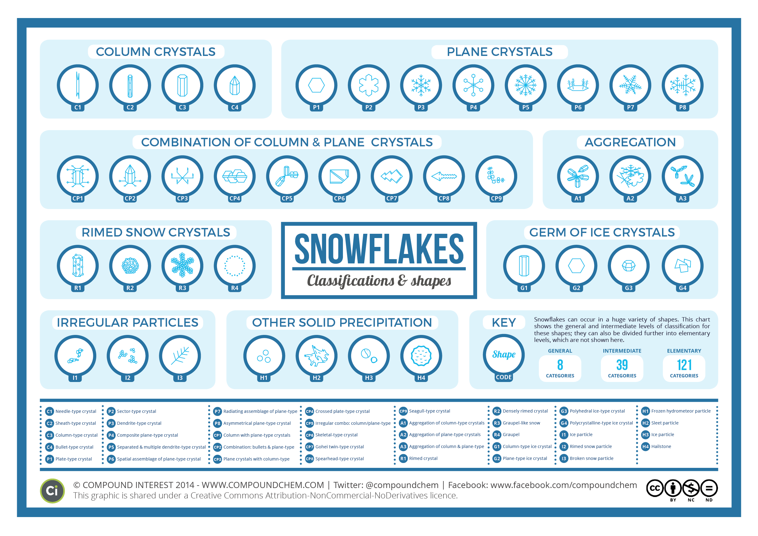The Mathematical Beauty of Snowflakes - However, Mathematics