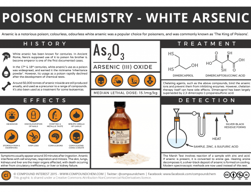The Chemistry of Poisons – White Arsenic