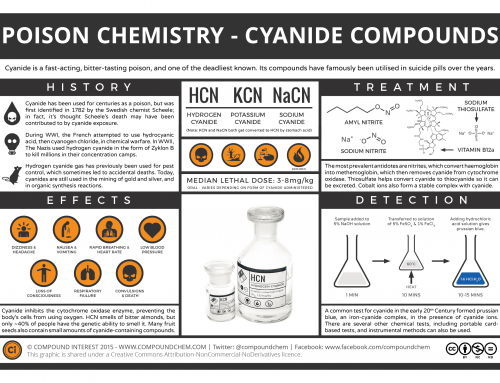 The Chemistry of Poisons – Cyanide