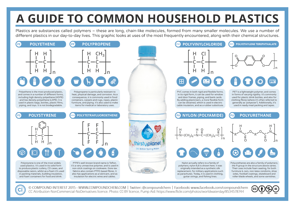 A Guide To Common Household Plastics Compound Interest